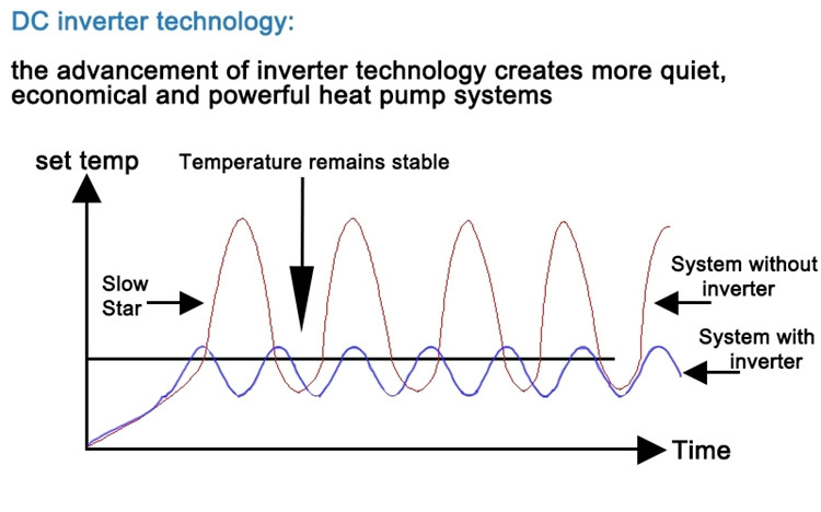 DC Inverter Technology for Commercial Low Temperature EVI Heat Pumps