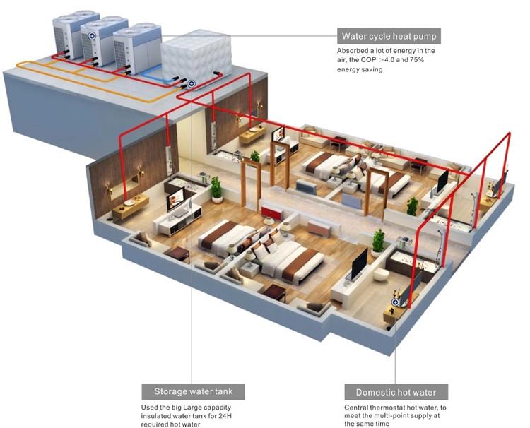 Commercial Air Source High Temperature Heat Pumps Installations