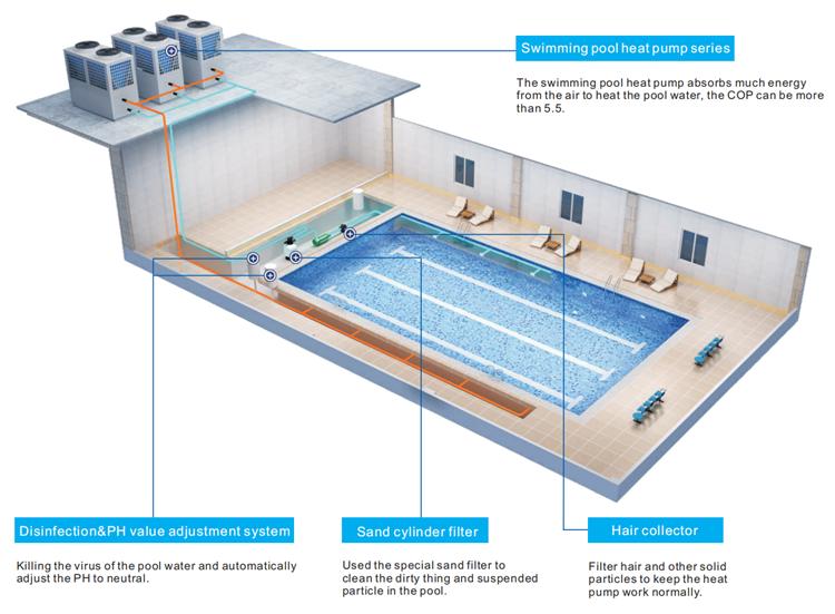 Inground Pool Heat Pump Installations