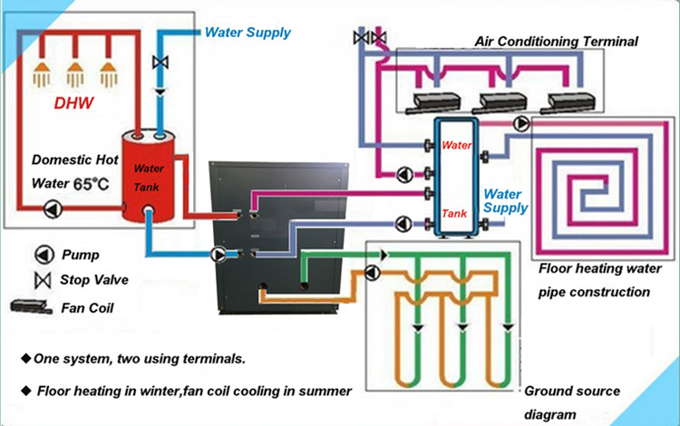 Geothermal Heat Pumps for Homes Connection Diagram